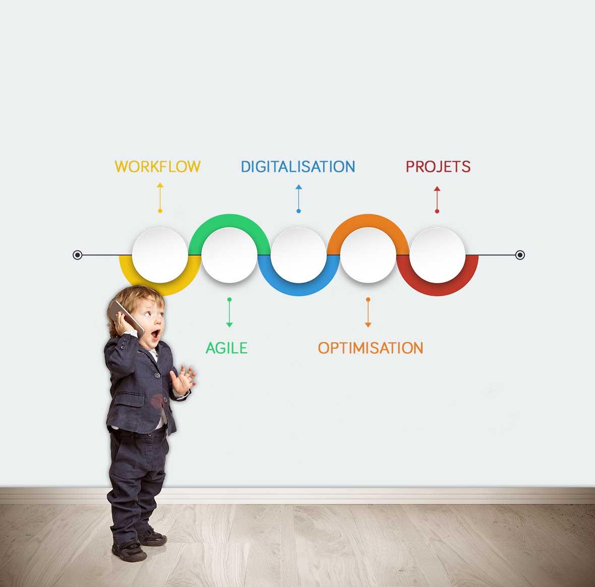 Plus d'information sur l'Audit & Consulting innovatif 3E pour faciliter la transformation digitale des entreprises - depuis le début